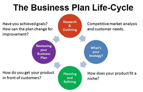 How to write a business plan for your life