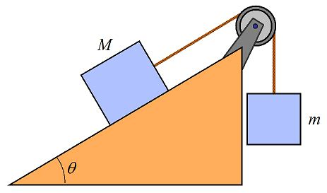 Inclined Plane Problem Solving